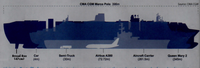Silhouette of Container ship (not at Sydport free trade zone) compared to items including bread box.