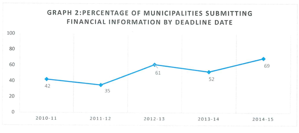 Financial reporting by NS municipalities 2010-2015