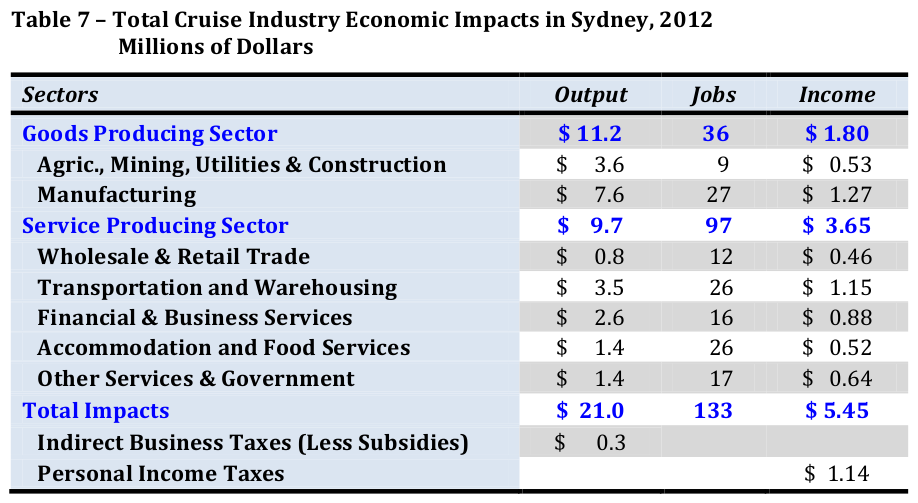 Total Cruise Industry Impacts Sydney 2012 (Table)
