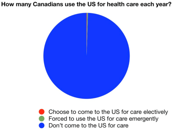 chart showing how many Canadians travel to US for healthcare