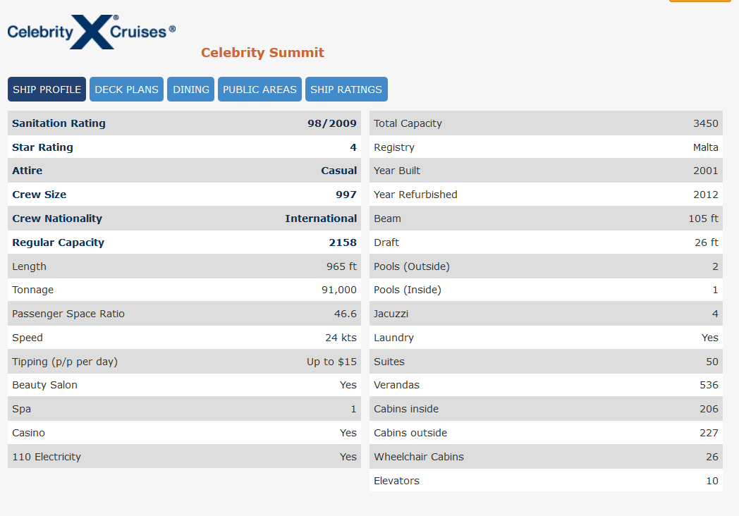 "Celebrity Summit review from Cruise.Com. Note ""Crew Nationality"" is a spec."
