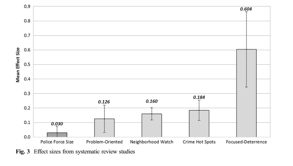 Effect sizes from systematic review studies; Lee,Eck & Corsaro1