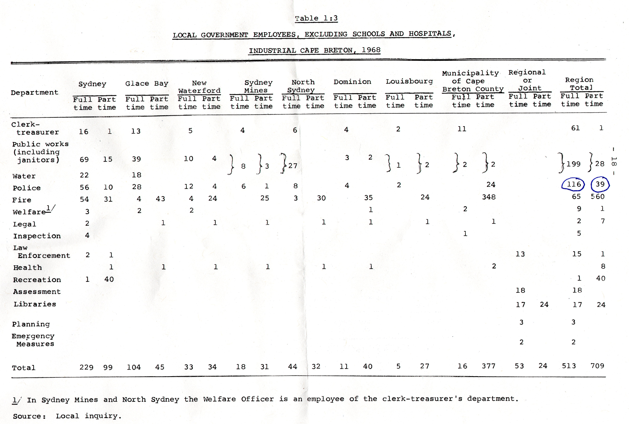 Chart, Municipal employees, Industrial Cape Breton, 1968 (Source: Finnis Report)