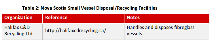 Small vessel Disposal/Recycling NS