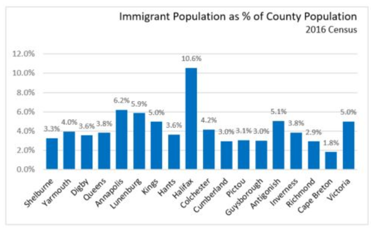 Source: Stats Canada, 2016 Census