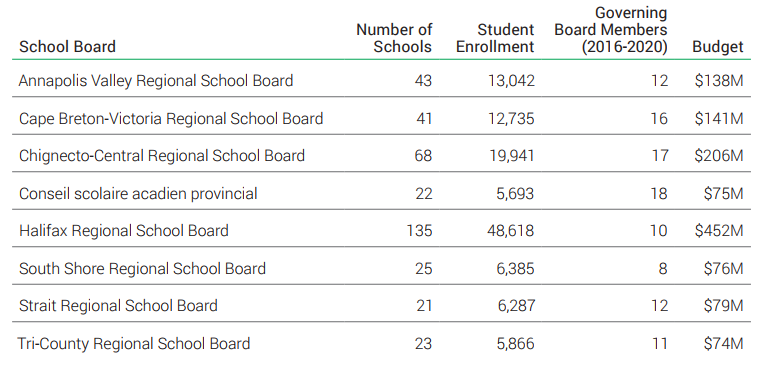 Source: Raise the Bar: A Coherent and Responsive Education Administrative System for Nova Scotia