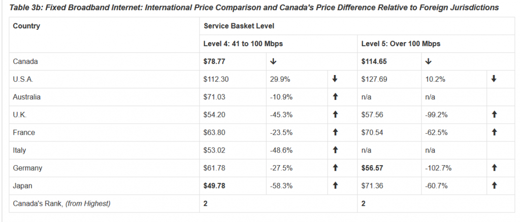 Source: 2016 Price Comparison Study of Telecommunications Services in Canada and Select Foreign Jurisdictions https://crtc.gc.ca/eng/publications/reports/compar/compar2016.htm#OV