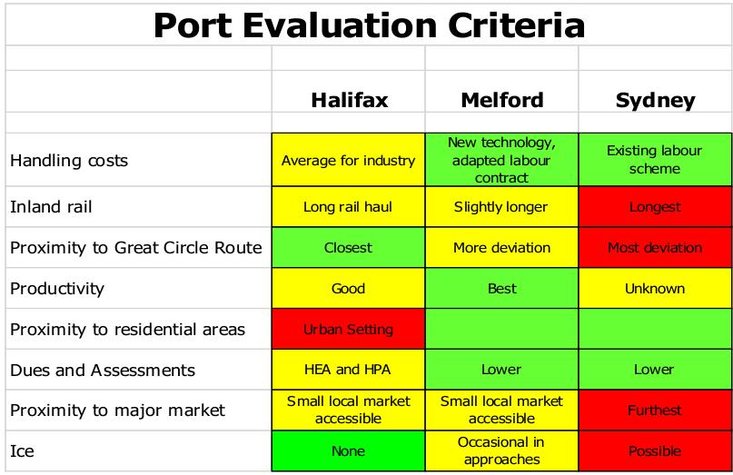Source: Nova Scotia Port Competitiveness, CPCS, March 2018