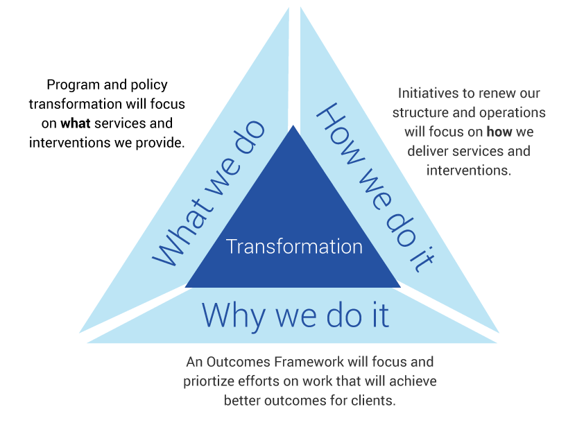 The transformation of the Employment Support and Income Assistance program in handy triangle form. (Source: NS Department of Community Services)