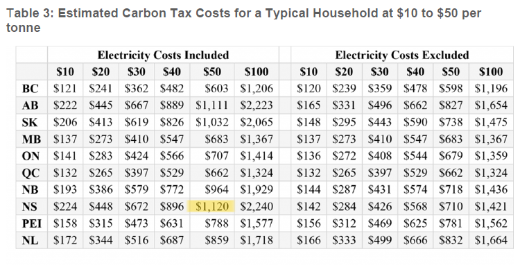 Source: Calgary University School of Public Policy (https://www.policyschool.ca/effect-carbon-pricing-canadian-households/)