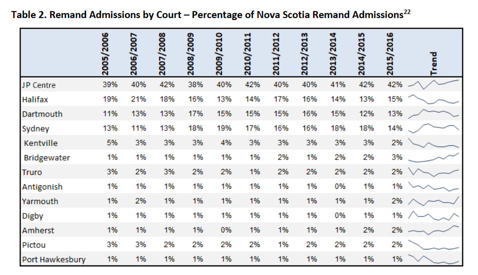 Source: Remand in Nova Scotia 2005-2016, NS Dept of Justice, July 2018 https://novascotia.ca/just/publications/docs/Remand-in-Nova-Scotia-2005%E2%80%932016.pdf