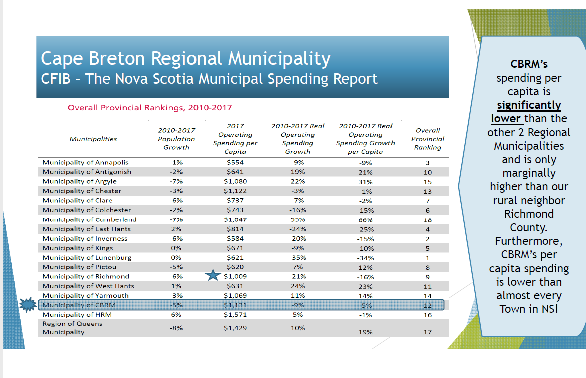 Slide showing per capita operating spending by NS municipalities.