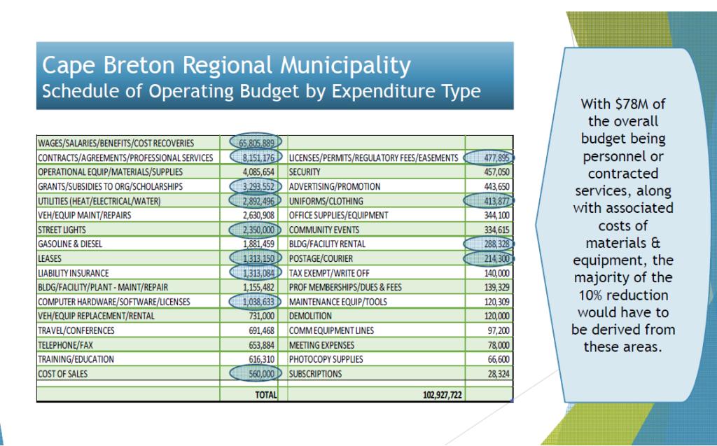 Slide showing CBRM schedule of operating budget by expenditure type