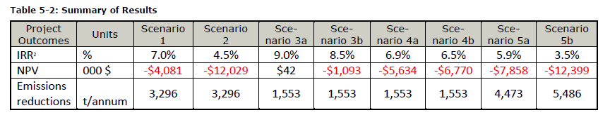 IRR/NPV/GHG Emissions district heat scenarios, Sydney, NS.