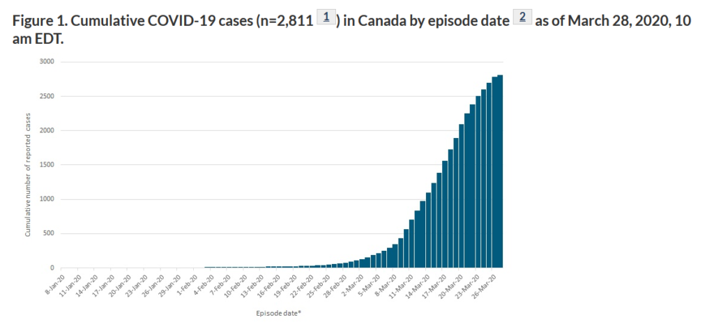 Covid-19 cases Canada as of 28 March 2020