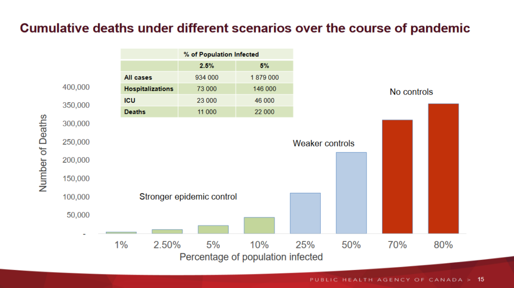 Source: COVID-19 technical briefing, 9 April 2020 https://www.canada.ca/content/dam/phac-aspc/documents/services/diseases/2019-novel-coronavirus-infection/using-data-modelling-inform-eng.pdf