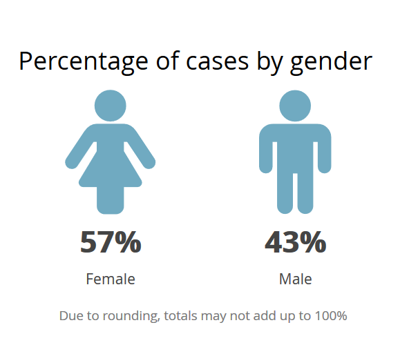 Gender breakdown NS COVID-19 update 19 April 2020