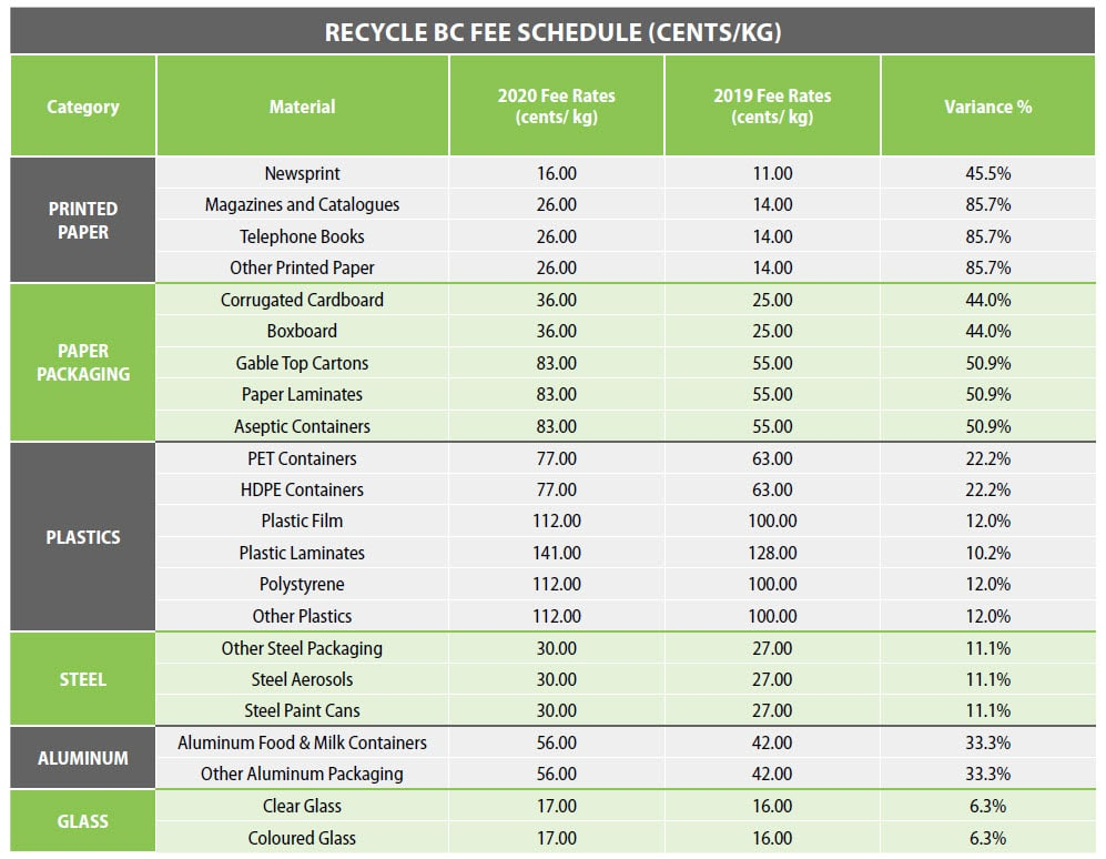 Recycle BC Fee Schedule