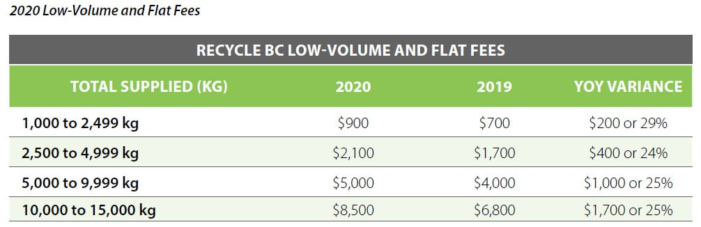 Recycle BC low-volume, flat fees