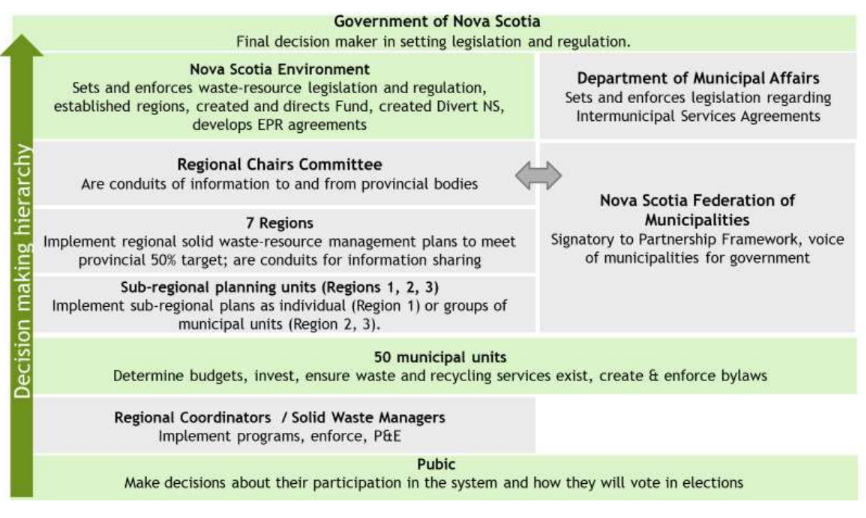 Decision-making, NS solid-waste management