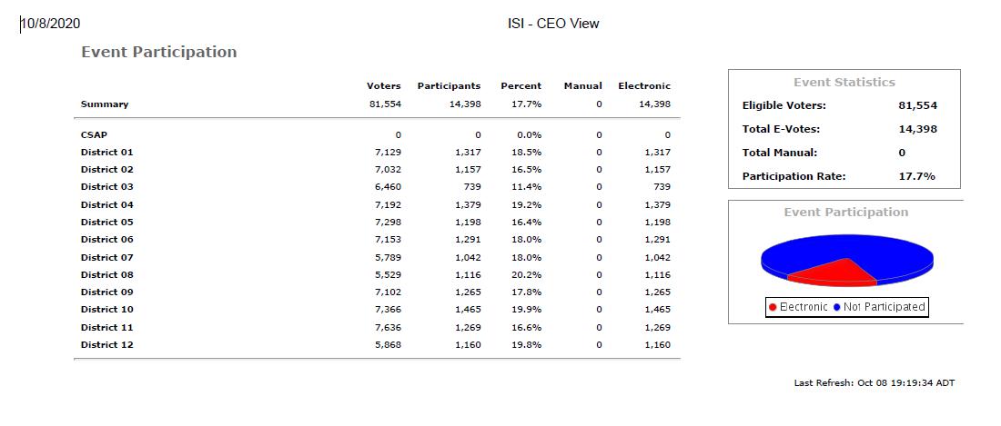 CBRM voting totals 8 October 2020