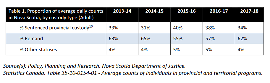 Daily average count figures, Corrections NS, April 2019