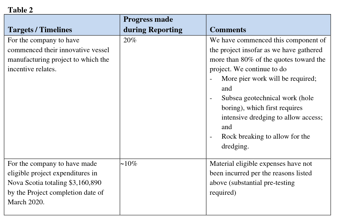 CME innovation rebate report April to Sept 2019