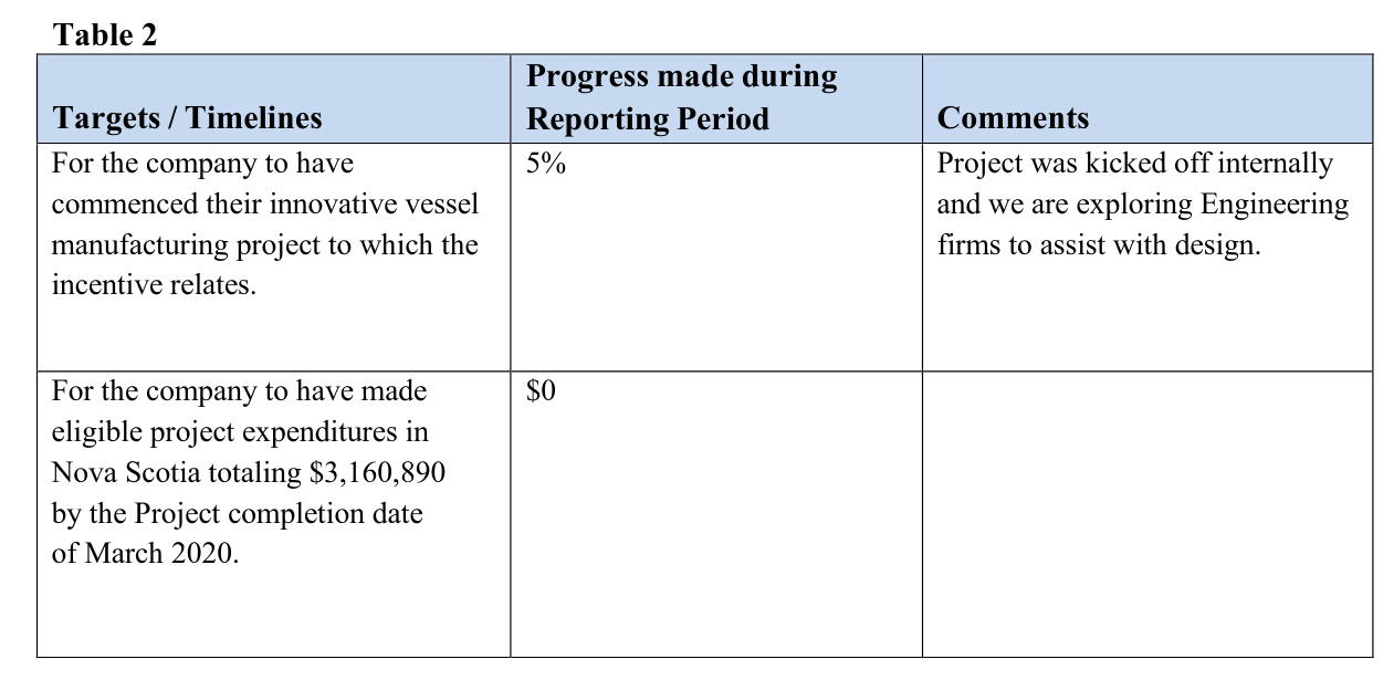 CME innovation rebate report Oct.2018 to March 2019