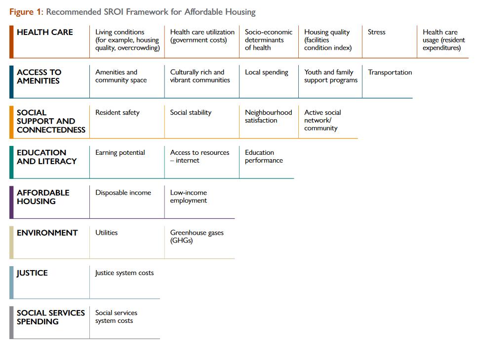 CMHC framework for calculating SROI