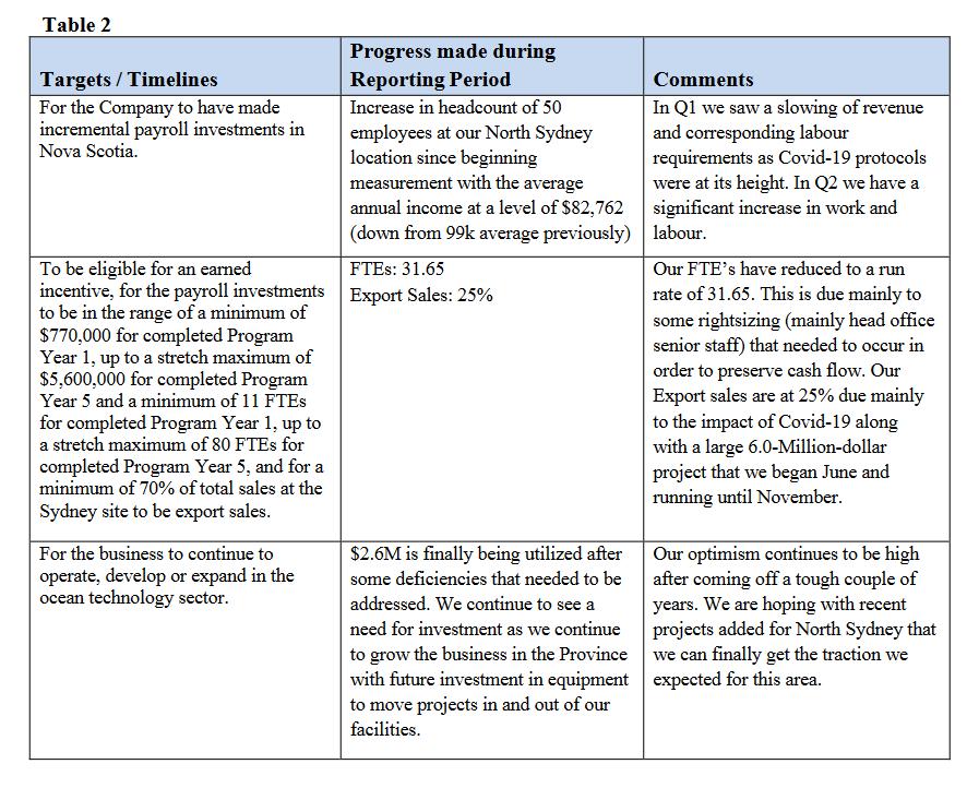 CME Innovation Rebate report April-Sept 2020