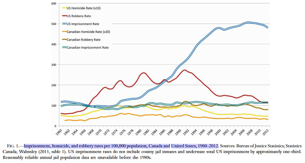 Imprisonment, homicide, and robbery rates per 100,000 population, Canada andUnited States, 1960–2012.