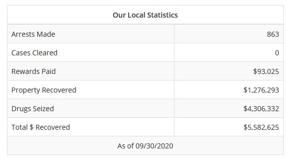 Cape Breton Crime Stoppers Stats