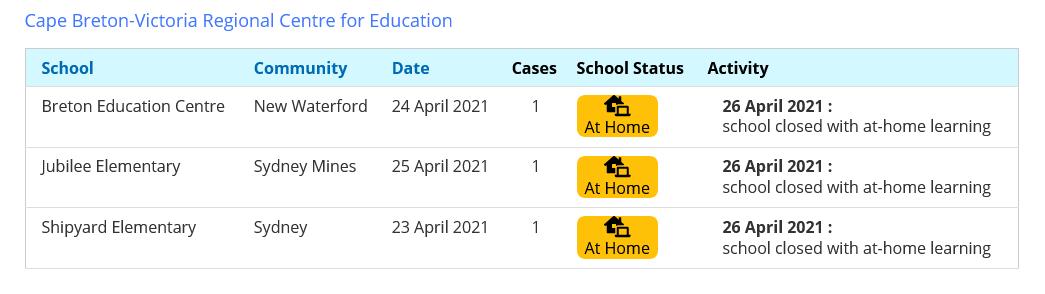 COVID cases in Cape Breton_Victoria schools