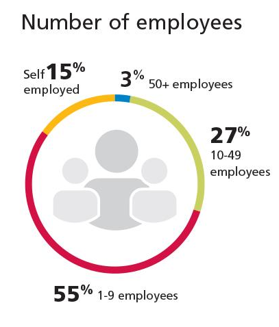 CFIB No. of Employees