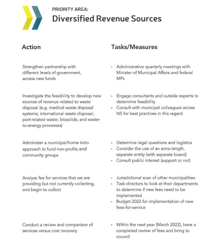 Diversified Revenue Sources -- CBRM