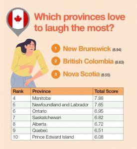 Laughter LeoVegas poll