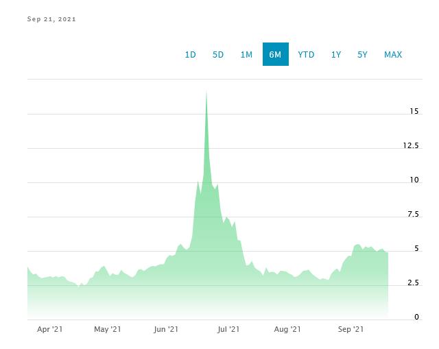 MMAT stock prices, Nasdaq