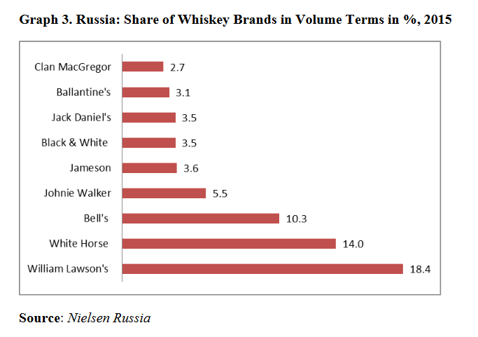 Russian whisky market, brand share, 2015